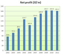 Smrt 230 Gain In Stock Price Dividend Under Ceo Saw