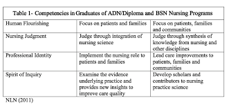 Adn Vs Bsn Nursingald Com A Free Online Resource For Nurses