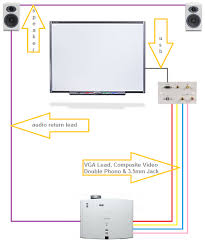 standard projector and interactive board installation av basic wiring diagram >>>>>>
