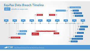 timrline equifax data breach timeline csrps com csrps