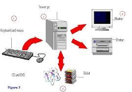 computer  s diagram  didac computer parts diagram