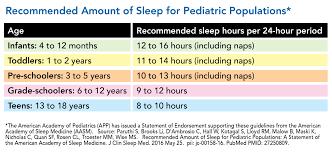 Sleep Habits Chart Discovery Science Foundation