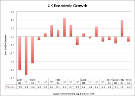 economics essays definition of recession economic growth uk ons quarter