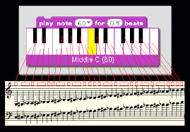 Piano Note Number Chart Midi Notes Scratch Wiki