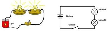one path lesson org on the left a drawing of a series circuit composed of a battery two