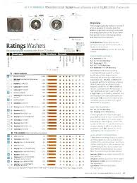 consumer reports washer dryer. Best Consumer Reports Washer Dryer