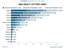 Nba Draft Lottery Odds Business Insider
