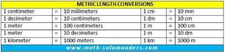 meteric chart metric conversion chart