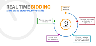 Growing With Rtb Real Time Bidding Text And Video
