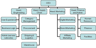 Retail Hierarchy Chart Hierarchy Chart In 2019 Retail Companies Ecommerce