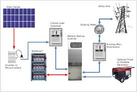 home solar system design. photovoltaic system with battery backup example home solar design