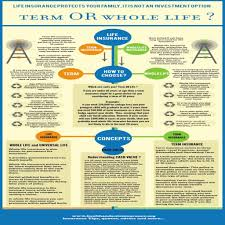 difference between term and whole life insurance view images new life insurance quotes over 50