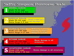 What Exactly Is A Hurricane A Hurricane Can Best Be