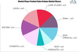 Lonza Share Price Chart Aquatic Herbicides Market Analysis By Recent Trends