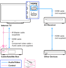 hdmi connection diagram images sony tv input output diagram in addition sony dvpsr210p dvd player