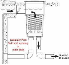 hayward pool pump wiring diagram all wiring diagrams sta rite pool pump wiring diagram nodasystech com