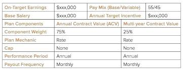 Sales Compensation Plan Template Excel New Structure Choice Image