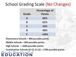 Grading Chart For Elementary School Floridas School Grading System Updates Florida Organization