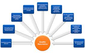 Quality Assurance System Chart Quality Assurance System