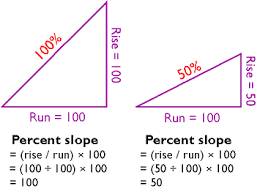 Degrees To Percent Chart 9 Slope