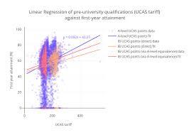 Ucas Tariff Chart Linear Regression Of Pre University Qualifications Ucas