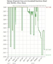 Stainless Steel Price History Chart Takeya Originals Vacuum Insulated Stainless Steel Water