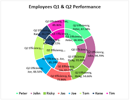Donut Chart Macros Doughnut Chart In Excel How To Create Doughnut Excel Chart