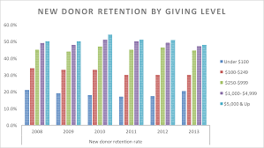 Donation Percentage Chart Donor Retention 4 Surprising Must Know Statistics
