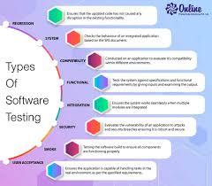 Types Of Software Testing Types Of Software Testing Online Goa