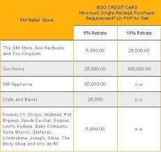 Get your items right away! Bdo Sm Rebates Philippine Contests And Promos