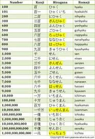 Japanese Numbers 100 To 1 000 000 000 000 Japanese