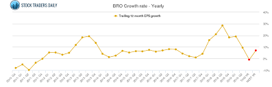 Bro Brown Brown Stock Growth Rate Chart Yearly