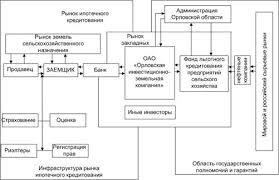 Дипломная работа Развитие земельно ипотечного кредитования в России Рисунок 3 2 Концептуальная организационно финансовая модель системы земельно ипотечного кредитования