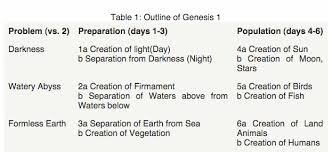 How Long Are The Days Of Genesis 1 Common Questions