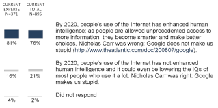 part a review of responses to a tension pair about whether q1 google won t make us stupid