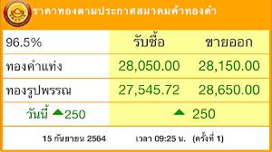 ราคาทอง'วันนี้ (15ก.ย.) พุ่งแรง 250บาท