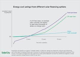 Should I Lease Or Buy Solar Panels Solar Tribune