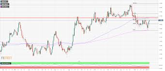 Gbp Chf Bulls And Bears At Work At The 1 3100 Figure