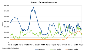 Lme Copper Stocks Chart Copper Today Idiosyncratic Factors Despite Cloudy Macro