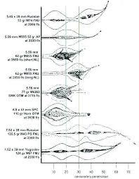 6 8 Spc Ballistics Chart The 6