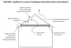 The Need for Roofs to Breathe & Diagram illustrating 'cold roof' condensation Adamdwight.com