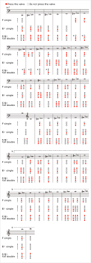 French Horn Scales Finger Chart How To Play The Horn Fingering Diagrams For The Horn