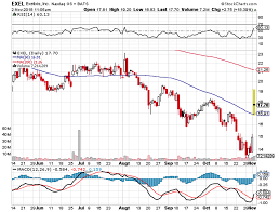 Stellar Stock Chart Ibi Research On Exelixis A Stellar Growth Stock With Many