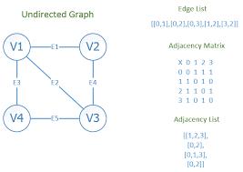 java data structures cheat sheet graph data structure cheat sheet brian vander plaats
