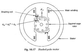 a shaded pole motor wiring diagram modern design of wiring diagram • shaded pole motor torque speed characteristic eeeguide com rh eeeguide com split phase motor wiring diagram ge split phase motor diagram