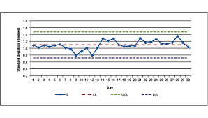 Temperature Chart Using Control Charts To Monitor Room Temperature 2013 06