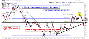 Inflation Is Back Weak Dollar Boosts Commodity Prices See