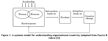 structure of a dissertation abstract indian
