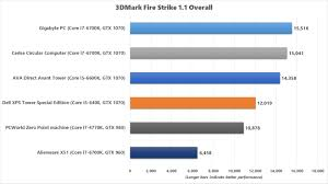 Dell Optiplex Comparison Chart Dell Xps Tower Special Edition Review Its Faster Than It
