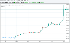 Argentine Peso To Dollar Chart Argentine Peso Descends Into Abyss Despite Show Stopping